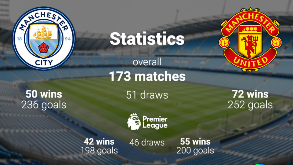 Statistics man city & man united